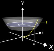 Volumen eines Rotationskörper mit Disc Method