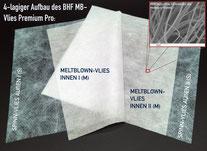 4-lagiger Aufbau Multilayer Filtervlies, innen 2 Schichten Meltblown zwischen 2 Lagen Spinnvlies außen