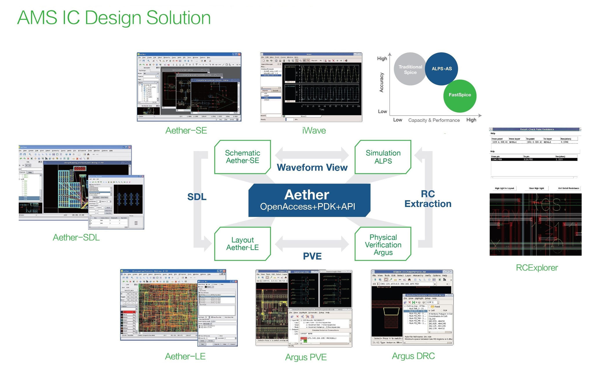 Empyreans Eda Software Ambitiontech 10 Integrated Schematic Editor And Mixed Analog Digital Simulator