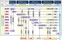 Business Process (Matrix)