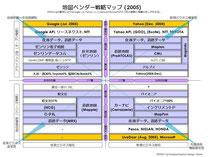 マッピング業界のマップ(2005)