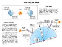 地球の角度