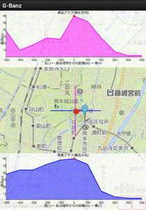 熊本城 G-BanZ 標高グラフ