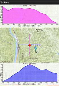 備中松山城 G-BanZ 標高グラフ備中松山城 G-BanZー標高グラフ