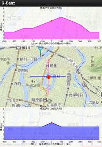 広島城 G-BanZ 標高グラフ