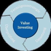 Darstellung der Value Investing Anlagestrategie