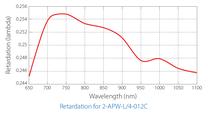 広帯域λ/4波長板の位相差