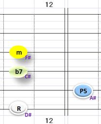 Ⅲ:D#m7 ③~⑥弦