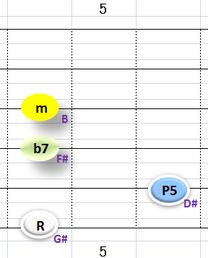 Ⅵ:G#m7 ③~⑥弦