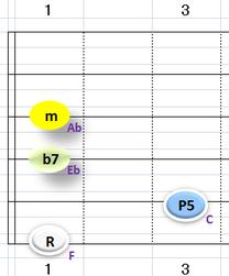 Ⅲ:Fm7 ③~⑥弦