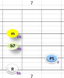Ⅲ:Bbm7 ③~⑥弦