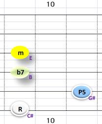 Ⅵ:C#m7 ③~⑥弦