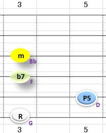 Ⅲ:Gm7 ③~⑥弦