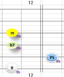 Ⅱ:Ebm7 ③~⑥弦