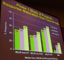 ASH 2011 LMC ponatinib leucemie guerison cancer traitement espoir lmc leucémie myéloïde chronique leucemie aigue sang moelle greffe