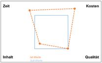 Excel-Vorlage: Teufelsquadrat Projektmanagement