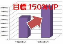 売上げ目標150%UPを狙うなら 島根県松江市石橋町52 0852-24-3333