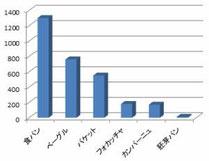 松江・パン屋さんのホームページの作り方 パン 検索数比較 バケット 食パン 胚芽パン カンパーニュ フォカッチャ ベーグル
