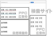 ホームページ作成講座 生徒募集 PPC広告 検索サイト 自然検索 オーガニック検索