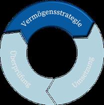 Darstellung der individuellen Vermögensstrategie