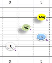 Ⅰ:CM7 ②~⑤弦