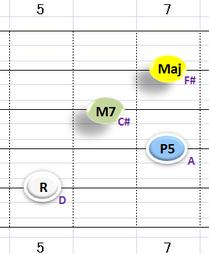 Ⅳ:DM7 ②~⑤弦