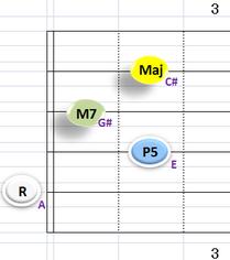 Ⅰ:AM7 ②~⑤弦