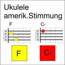 Amerikanische Weihnachtslieder Noten.Downloads Von Lieder Mit Nur 2 Akkorden Im Aufbau Patzelt Ukulele
