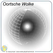 Abb. 9: Oortsche Wolke 1