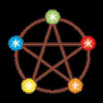 統計学と思われがちの四柱推命ですが、東洋占術の基礎である陰陽五行思想を理解することが、重要です。