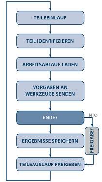 ETC-Ablauf Bild