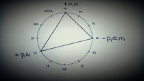 Stressdiagramm