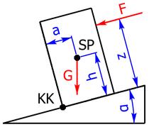 Modell von Klotz auf schiefer Ebene