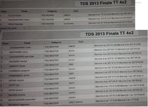 Les resultats TT 4x2