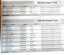 Les resultats TT 4x4