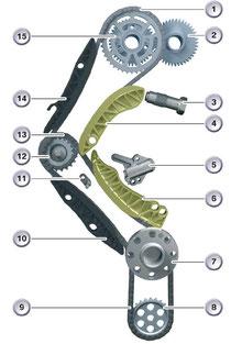Mantenimiento y reparación de averías en cambios automáticos BMW y MINI. Kit cadenas.