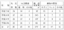 東京都の小動物による火災発生件数