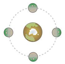 Gebundene Rotation von SmurrayInchester (wikipedia)