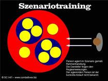 Abb. 4 - Szenariotraining