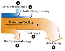 燃焼効率の概略説明図