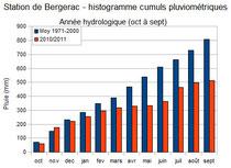 Histogramme cumul pluviométrique