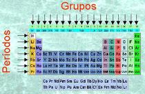 Organizacn de la tabla periodica inealpaquimica10 organizacin de la tabla periodica urtaz Gallery