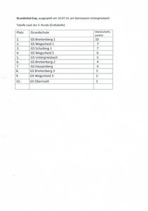 10 Grundschulmannschaften