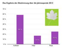 Auswertung der abgegebenen Stimmen.