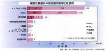 図1:小児細菌性髄膜炎の原因菌