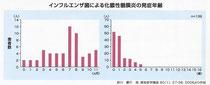 図4:年齢別のヒブ髄膜炎罹患数