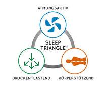 Geltex 3 Punkte für besseren Schlaf
