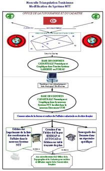 Système d'Information Cadastral