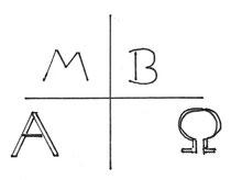 Zwischen A und O; Anfang und Ende steht das Kreuz. Beim Wort AMBO kommen die Initialen M und B dazu.
