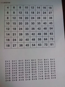九九練習表
